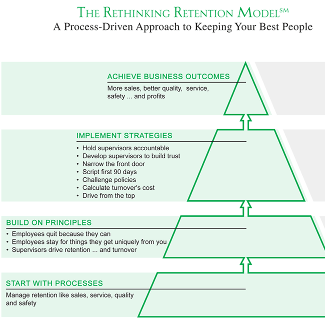 rethinking retention model
